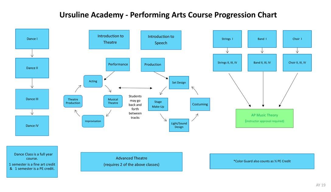 Courses - Ursuline Academy Of Dallas