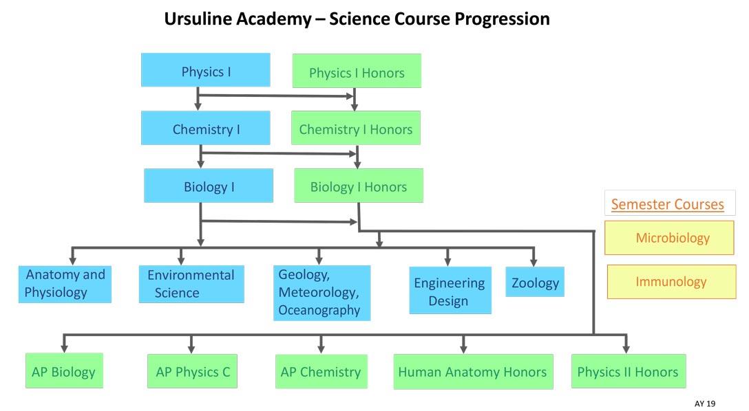 Courses Ursuline Academy Of Dallas