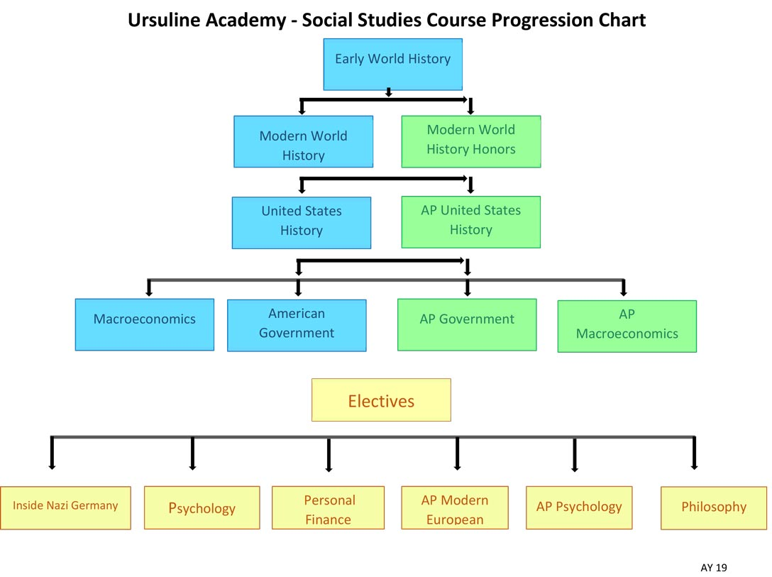 Courses - Ursuline Academy Of Dallas